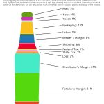 American craft beer costs and prices